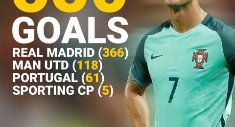 أرقام قياسية حققها كريستيانو رونالدو أمام فريقه الأسبق