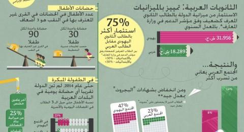 سيكوي: تمييز صارخ ضد الطلاب العرب