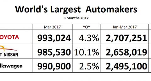 تويوتا تسترد عرشها كأكبر صانعة للسيارات في العالم وفولكس فاجن يُطاح بها للمركز الثالث